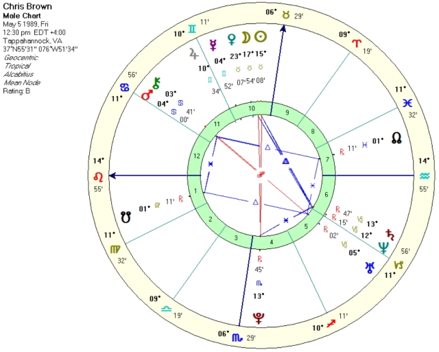 Chris Brown natal chart.