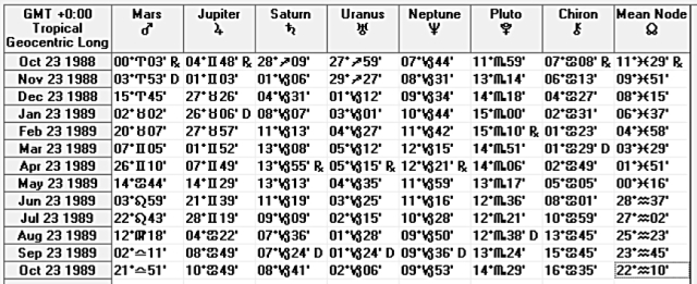 Ephemeris of birth period for someone 24 years old on October 23, 2013.