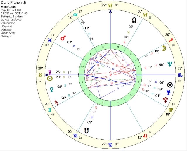 Dario Franchitti, time unknown, sunrise birth chart.