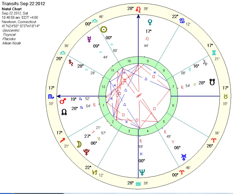 Hookup horoscope