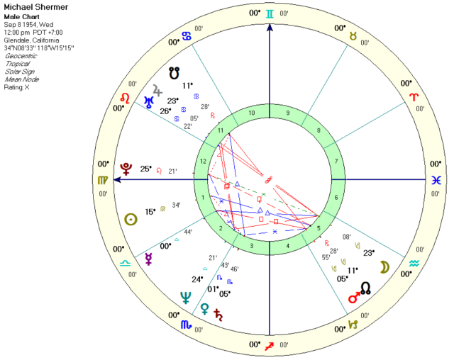 Michael Shermer, Noon positions, Solar Sign Houses.  Time unknown.