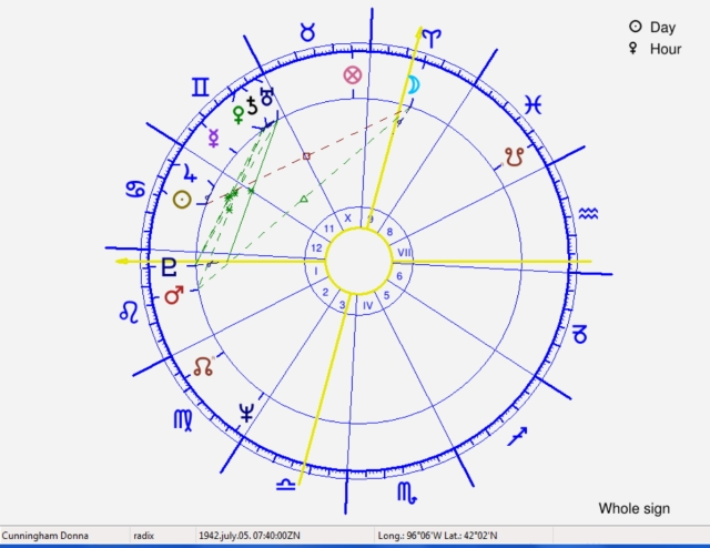 Donna Cunningham, natal chart with Whole Sign Houses.  Note stellium in the 11th house.