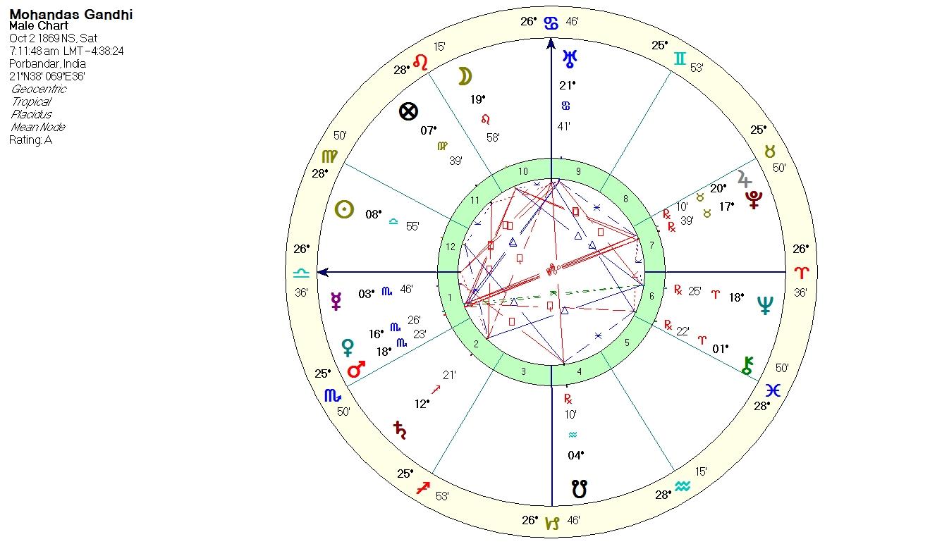 Gandhi As A Dirty Old Guru Anthony Louis Astrology Tarot Blog
