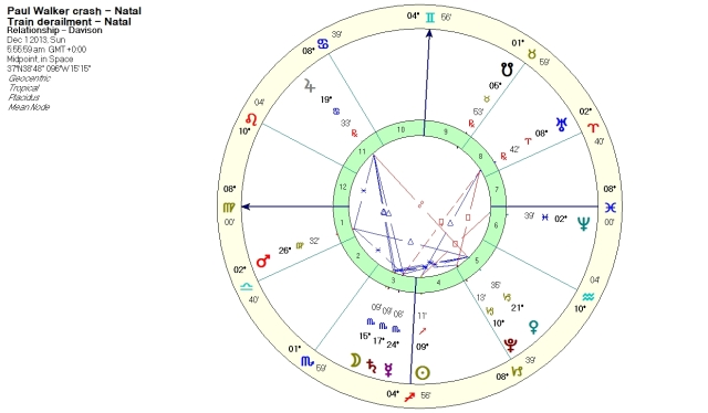 Davison composite chart for the midpoint in time and space between the two accidents.  Placidus Houses.
