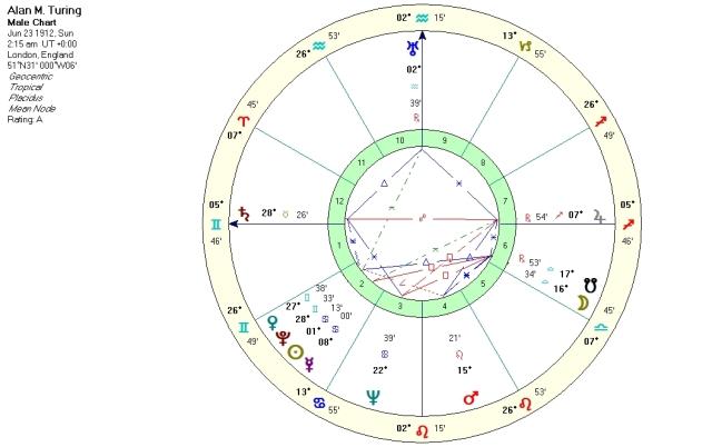 Alan Turing, natal chart, Placidus houses
