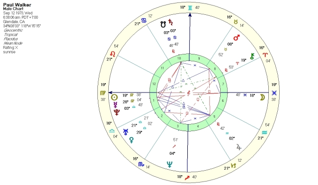 Paul Walker, generic sunrise birth chart, time unknown.