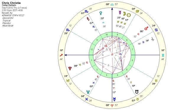 2013-2014 Solar Return of Christie's sunrise chart