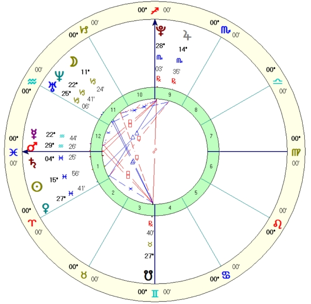 Martine Smart, March 6, 1994.  Noon chart, time unknown, solar sign houses.