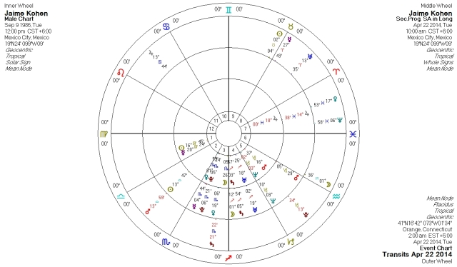 Jaime Kohen, time unknown, 12 N chart, solar sign houses.  Surrounded by secondary progressions (middle wheel) and cardinal grand cross of 22 April 2014 (outer wheel).