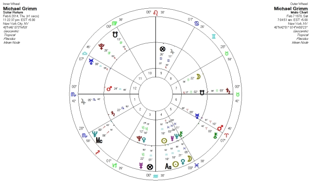 Michael Grimm Solar Return with natal sunrise chart superimposed.  (Birth time unknown)