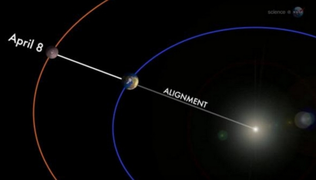 Mars aligned with the Earth and Sun on 8 April 2014.  Such alignments of Mars take place every 26 months when the Red Planet and the Sun appear on opposite sides of Earth. (Photo from NASA)