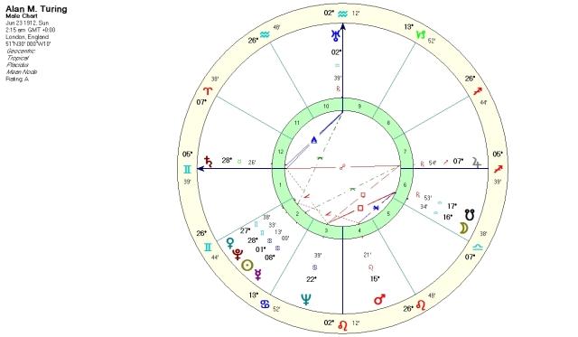 Alan Turing natal chart with Placidus houses.