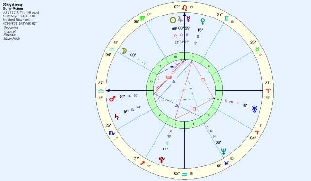 Solar Return 2014 based on sunrise chart.