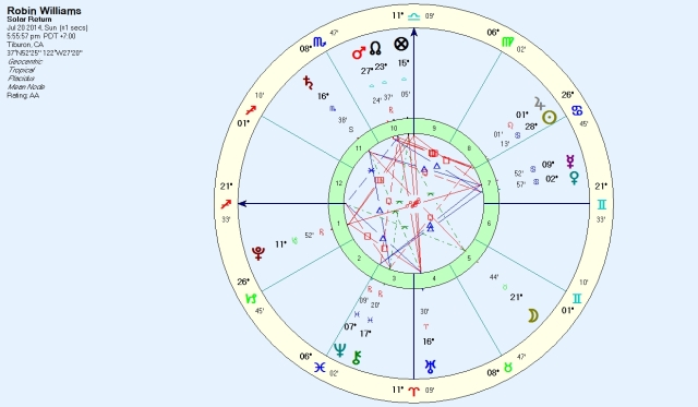 Williams current solar return for his home in California.