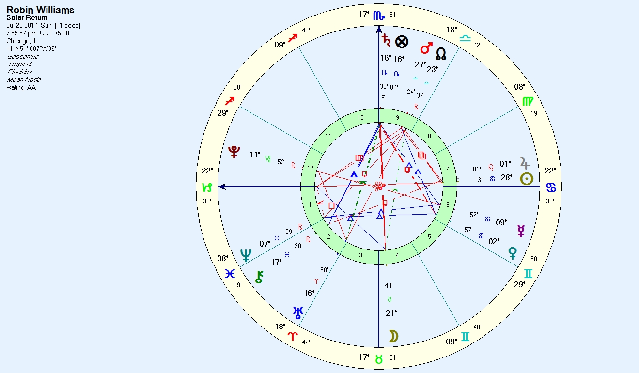 The Passing Of Robin Williams Anthony Louis Astrology