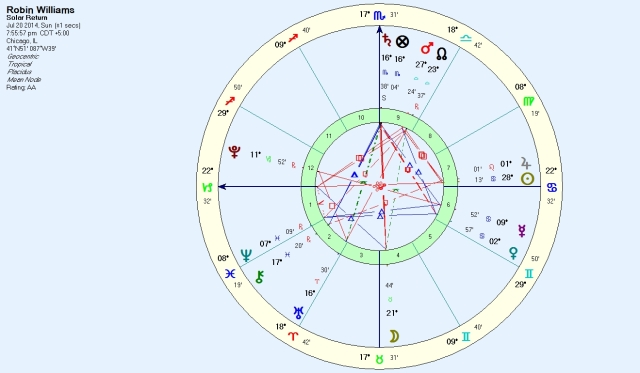 Williams current solar return for his birthplace
