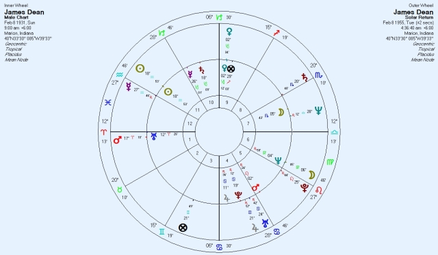 James Dean 1955 Solar Return superimposed on Natal Chart.