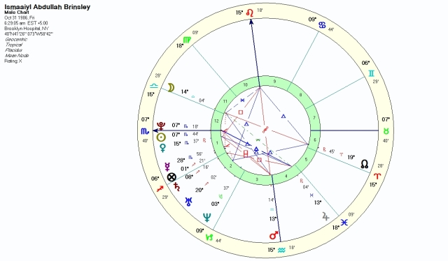 Natal Chart at sunrise
