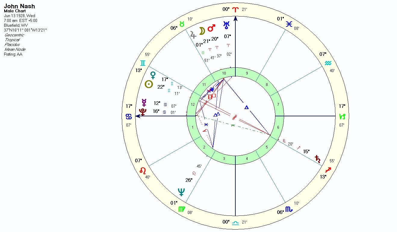 A beautiful mind mathematician john nash dies in car crash natal chart of john nash geenschuldenfo Images