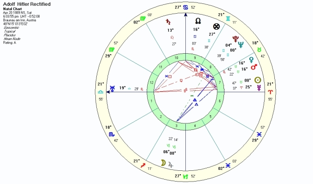 Adolf Hitler birth chart rectified by Wolf. The original chart has 26 Libra 41 rising and an MC of 4 Leo 10.