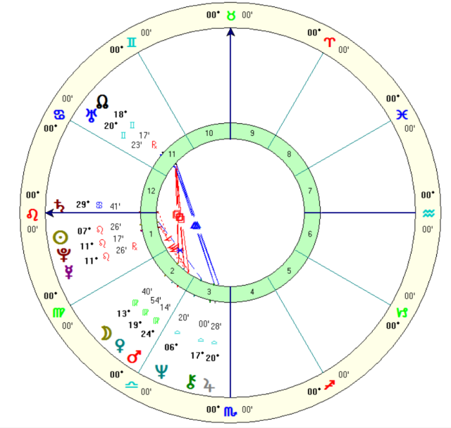 Natal chart: Dr. Salman Akhtar, July 31, 1946, Uttar Pradesh, India, Noon (time unknown), Solar sign houses.