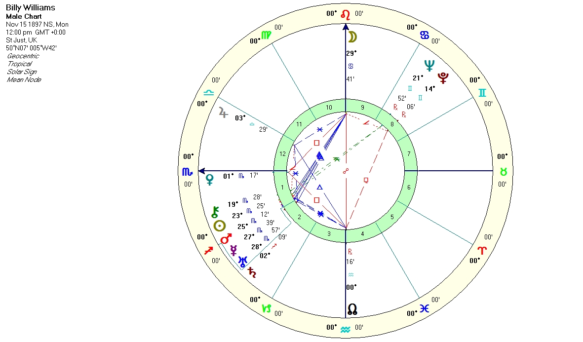 An amazing natal chart anthony louis astrology tarot blog billy williams natal chart noon positions time unknown solar sign houses nvjuhfo Images