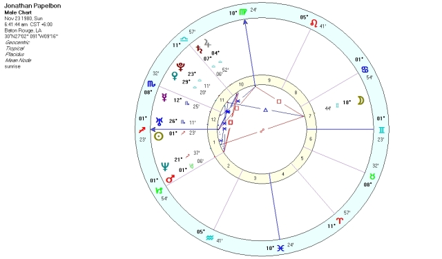 Noon birth chart, time unknown.