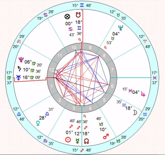 Natal chart of Junípero Serra based on 1 AM local time in his baptismal record.