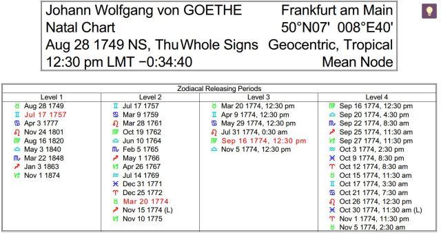 Goethe ZR
