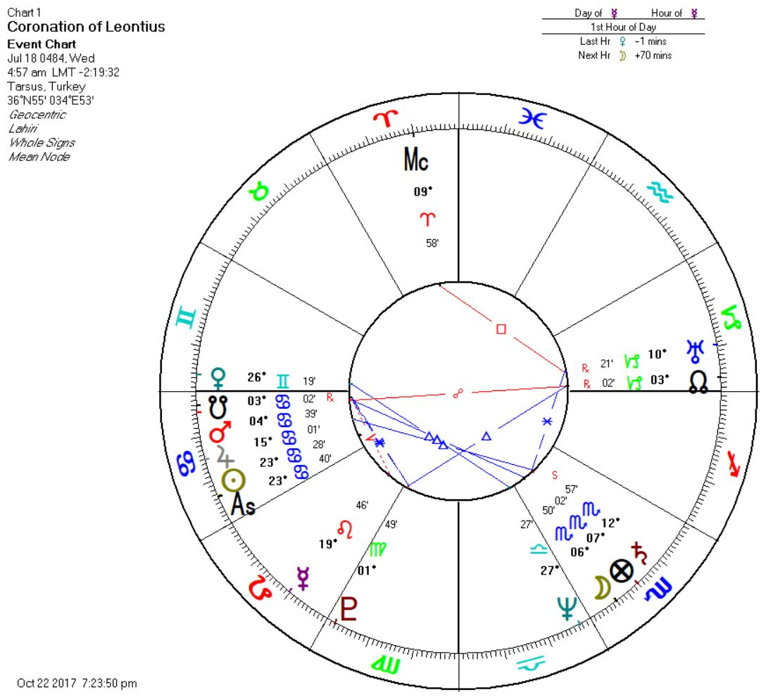 What is Electional Astrology?