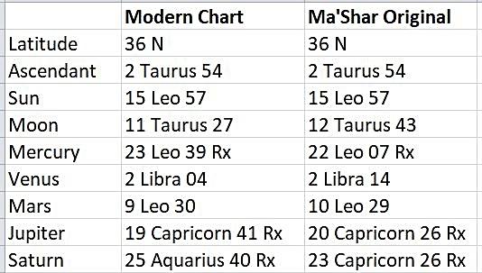 The Birth Chart Of Abu Mashar Anthony Louis Astrology Tarot Blog