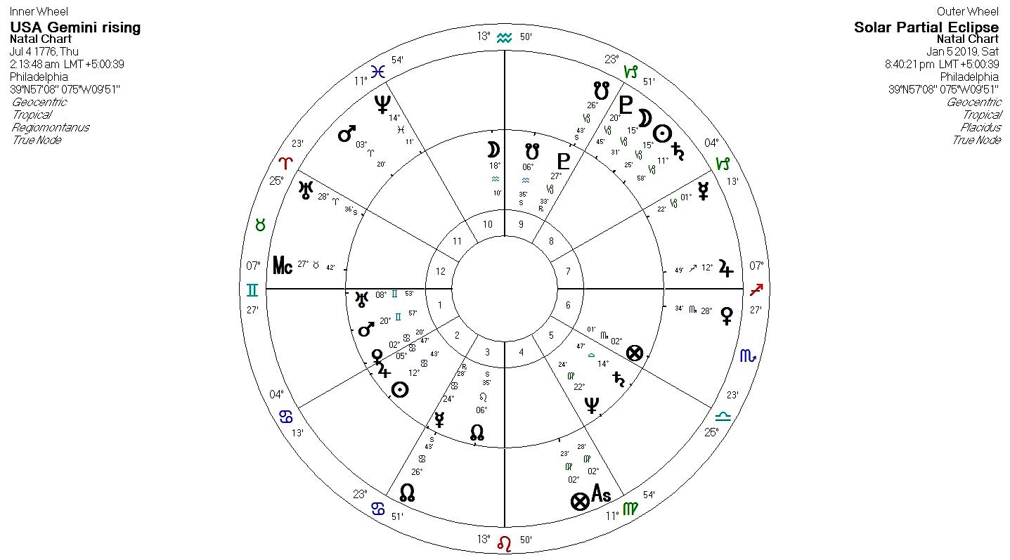 astrology january 5 eclipse