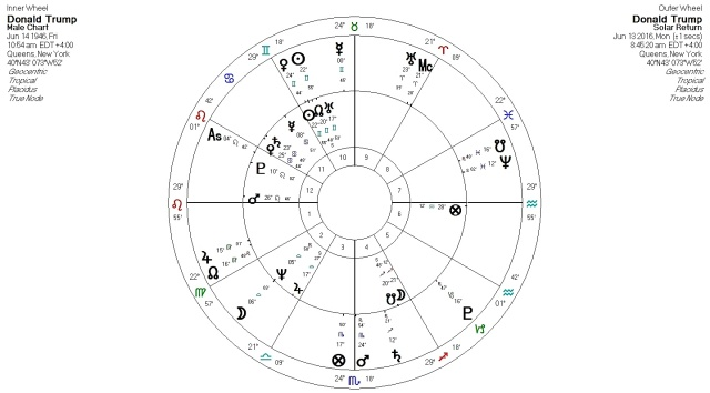 The Lord of the Orb in Solar Returns | Anthony Louis – Astrology