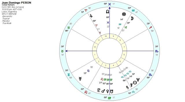 Anthony Louis – Astrology & Tarot Blog   Musings on