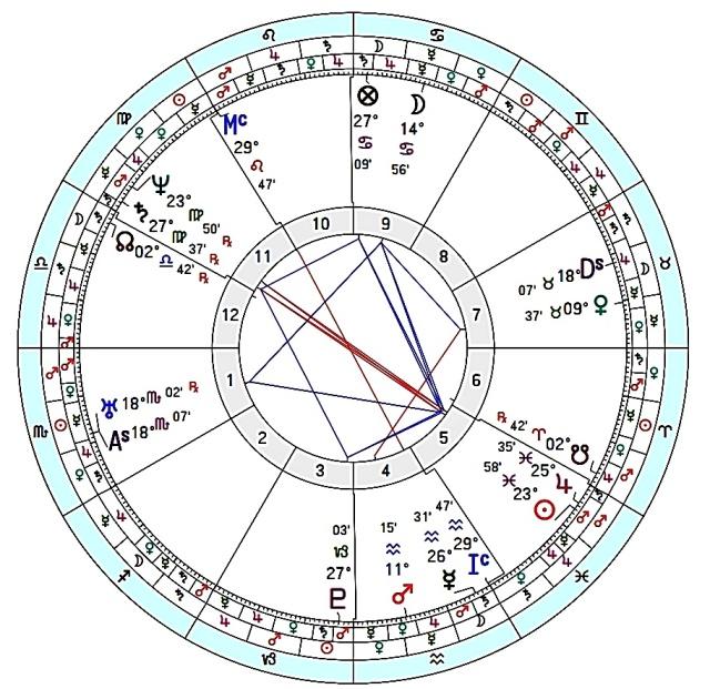 CONSUL ALBINUS BIRTH CHART 1
