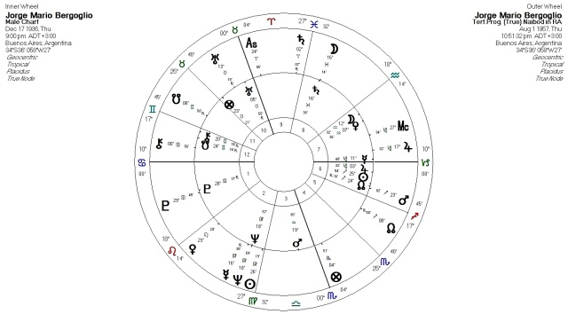 Anthony Louis – Astrology & Tarot Blog | Musings on astrology and