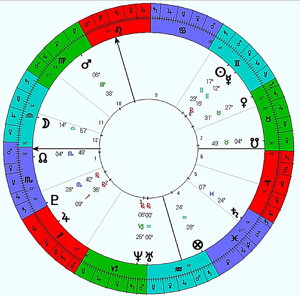 Will i clear my exam astrology free pdf