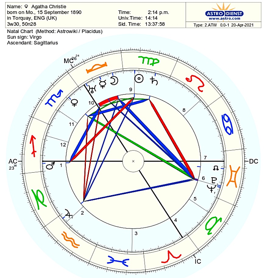 "The Birth Chart of Agatha Christie, the ""Duchess of Death ..."